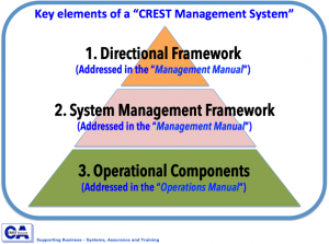 Management System Pyramid