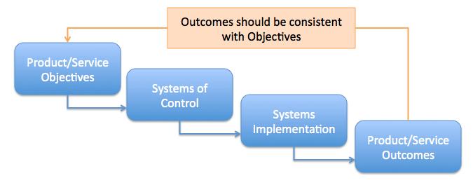 Systems Development Model